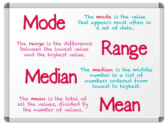 Mean, Mode, Median, Range (M,M,M,R)